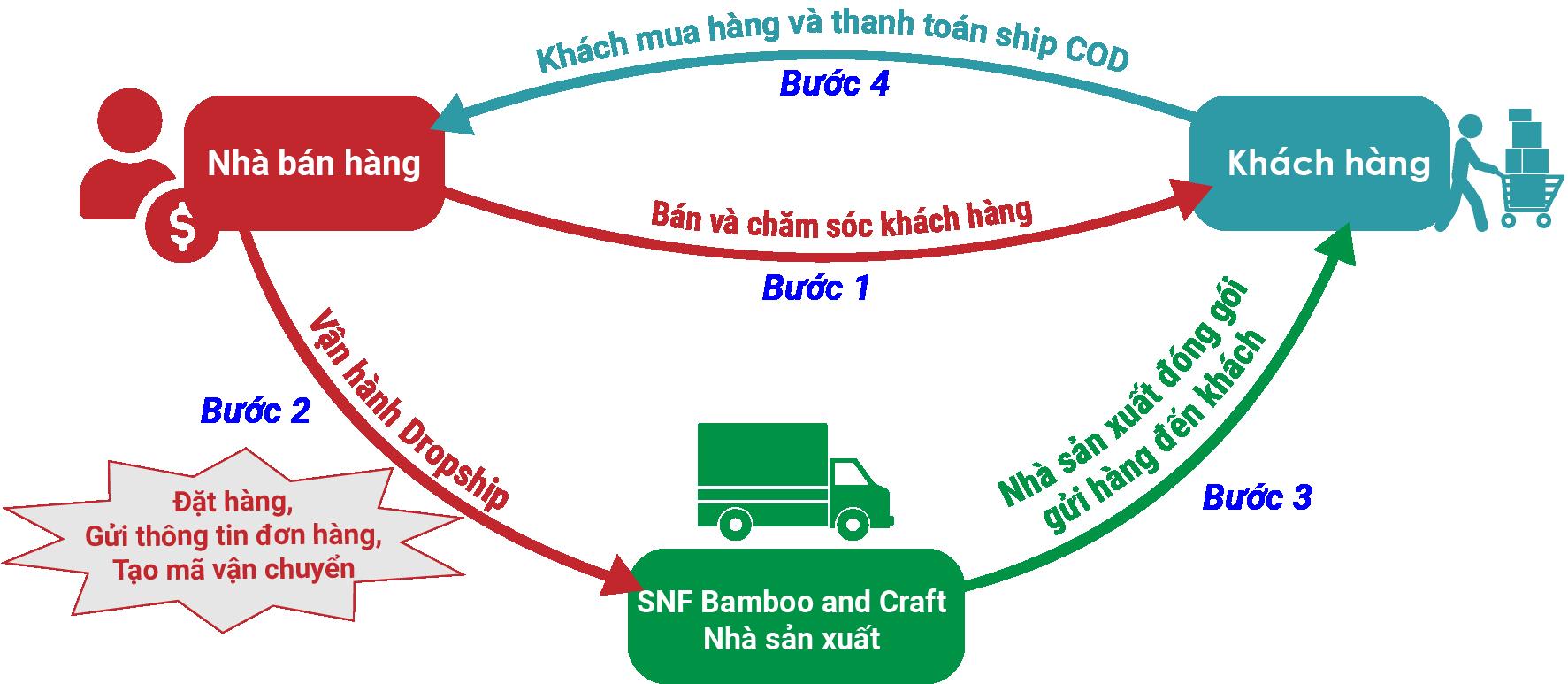 Bán hàng Dropship cùng SNF
